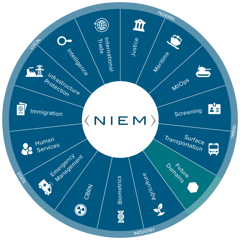 Picture noting the communities that have content in the NIEM model: Justice, Maritime, MilOps, Screening, Surface Transportation, Biometrics, CBRN, Agriculture, Emergency Management, Human Services, Immigration, Infastructure Protection, Intelligence, International Trade. Participation in the NIEM community spans federal, state, local, tribal, private sector, and international.