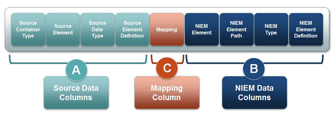 Image showing sections of an example mapping document. There are three sections, A, B, and C. Section A Source Data Columns include (in order from left o right): Source container type, Source element, Source data type, and Source Element Definition. Section C Mapping Column includes mapping and is between Section A and B. Section B includes (in order from left to right): NIEM element, NIEM element path, NIEM type, NIEM element definition.