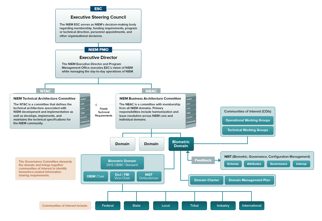 Picture of the governance framework for the Biometrics domain. The Biometrics domain is organized under a formal charter, which includes organizational and dispute resolution frameworks. The domain operates under the stewardship of the Department of Homeland Security (DHS) Office of Identity Management (OBIM) and has an Executive Management Committee. The domain chair is aligned to the domain steward organization. The roles of Vice Chair and Ombudsman are filled by key domain stakeholders with the Vice Chair being from the Department of Justice (DOJ) Federal Bureau of Investigation (FBI) and the Ombudsman from the National Institute of Standards and Technology (NIST). The Ombudsman acts in an advisory capacity and serves as final voice for technical issues. NIST, as the owner of the ANSI/NIST ITL Biometrics Standard, which is utilized by the entire biometrics community, is ideally suited for this role. The conflict resolution frameworks utilized by the domain are aligned to those used by NIST. The Biometrics domain consists of participants and end users from across federal, state, local, tribal, international, and industry organizations. These members participate in domain specific working groups to resolve issues pertinent to the biometrics community. In addition, several members actively participate in NIEM committees and working groups, including the NIEM Business Architecture Committee (NBAC). All stakeholders are updated on a regular basis as to ongoing and planned domain activities.