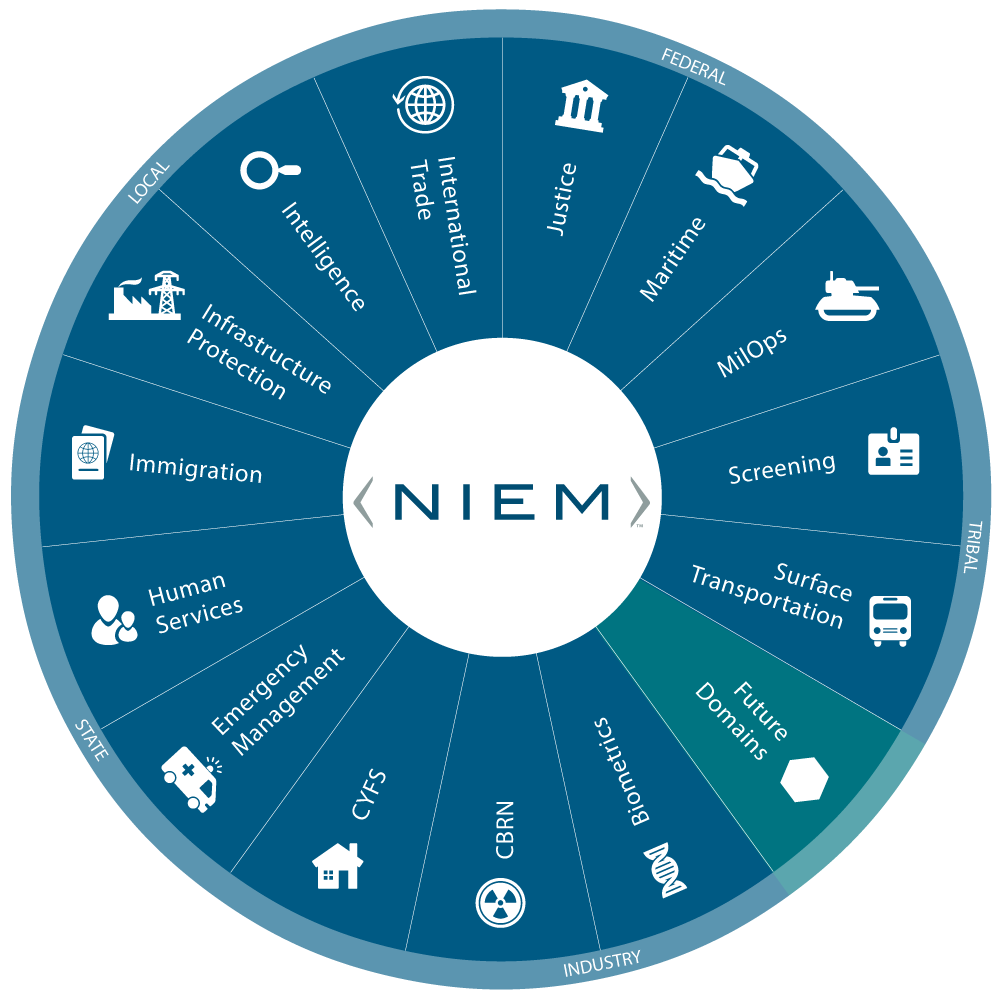 Picture noting the communities that have content in the NIEM model: Justice, Maritime, MilOps, Screening, Surface Transportation, Biometrics, CBRN, CFYS, Emergency Management, Human Services, Immigration, Infastructure Protection, Intelligence, International Trade. Participation in the NIEM community spans federal, state, local, tribal, private sector, and international.