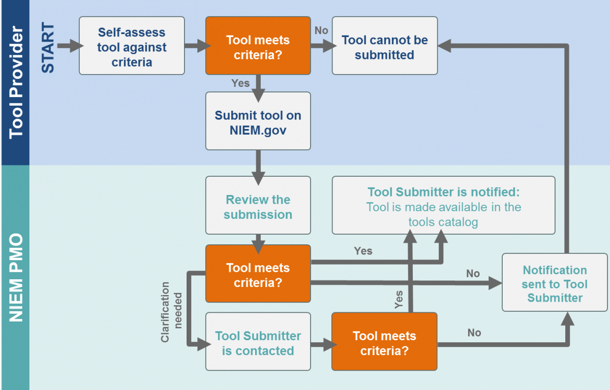 This graphic shows the review process for inclusion of a submitted tool in the NIEM Tools Catalog. The graphic shows that the first step is for the Tool Provider to self-assess against criteria. If the tool does not meet the criteria, the tool cannot be submitted. If the tool does meet the criteria, the next step is for the Tool Provider to submit the tool on niem.gov. The graphic then shows the steps that take place within the NIEM PMO. The NIEM PMO reviews the submission to determine if the tool meets the criteria. If the tool meets the criteria and no clarification is needed, the Tool Submitter is notified and the tool is made available in the Tools Catalog. If it does not meet criteria, the Tool Submitter is notified of that. If clarification is needed, the Tools Submitter is notified, and the PMO conducts the review step again.