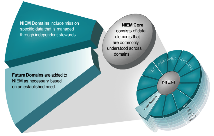 Picture explaining the organization of the NIEM model into NIEM Core and NIEM Domains. The NIEM Core consists of data elements that are commonly understood and defined across domains. NIEM Domains include mission specific data that is managed through independent stewards. Future Domains added to NIEM as necessary based on an established need.