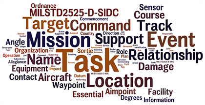 Military Operations Word Cloud