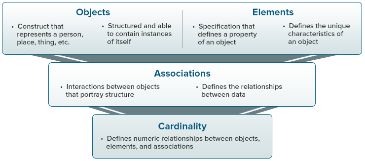Image of a NIEM Exchange Content Model. Objects are 1)Construct that represents a person, place, thing ,etc 2)Structured and able to contain instances of itself. Elements are 1)Specification that defines a property of an object 2)Defines the unique characteristics of an object. Associations are 1)Interactions between objects taht portray structure 2) Defines the relationships between data. Cardinality defines numeric relationships between objects, elements, and associations.